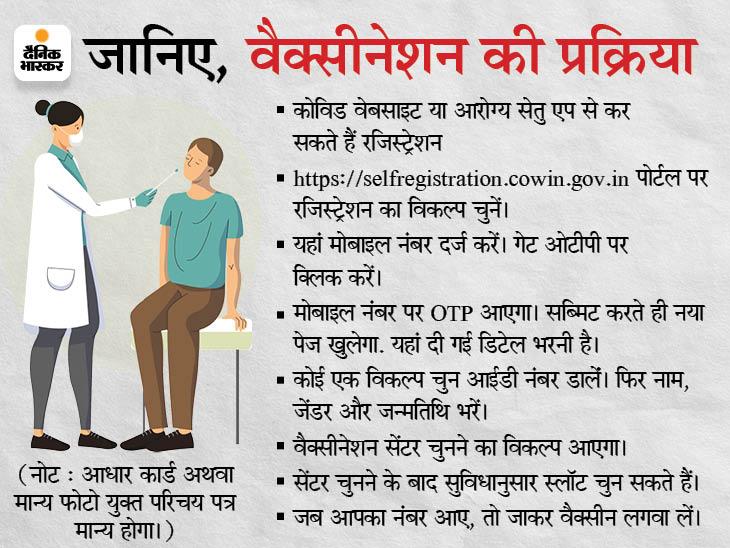 कोविन पोर्टल का सर्वर क्रैश, किसी का ओटीपी नहीं आया तो किसी को ट्राय अगेन का मैसेज मिला, इंदौर में 15 लाख को लगना है वैक्सीन|इंदौर,Indore - Dainik Bhaskar