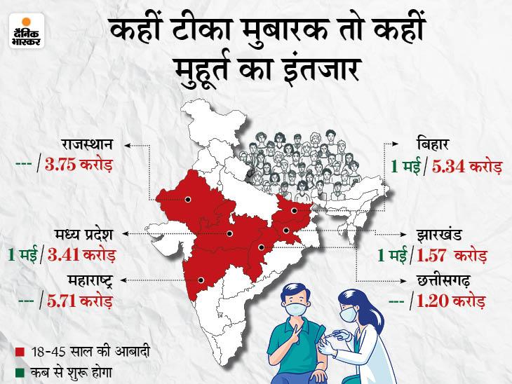 महाराष्ट्र, छत्तीसगढ़ और राजस्थान में लोगों को करना होगा वेट; लेकिन जानें क्या हैं बिहार, MP और झारखंड की तैयारी DB ओरिजिनल,DB Original - Dainik Bhaskar