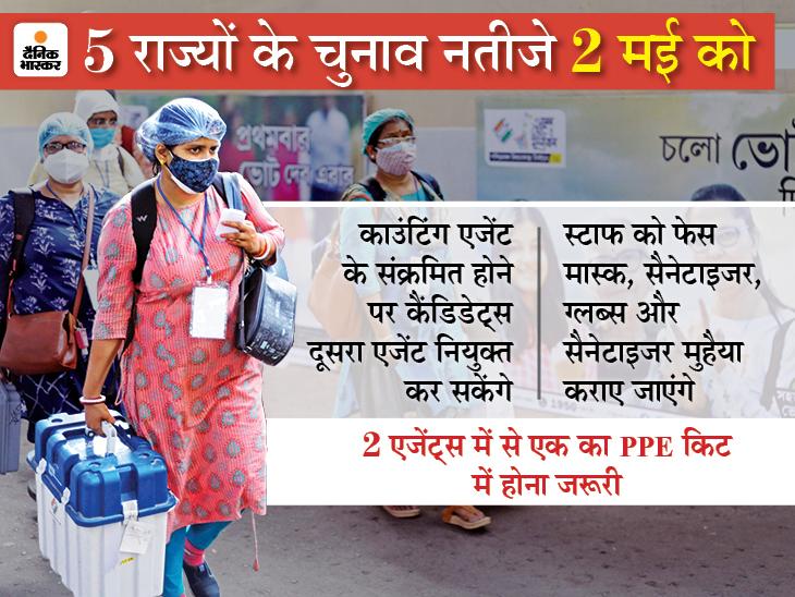 वोटों की गिनती वाले हॉल में वही कैंडिडेट जा सकेंगे, जिन्हें वैक्सीन के दोनों डोज लगे, कोविड की निगेटिव रिपोर्ट जरूरी|देश,National - Dainik Bhaskar