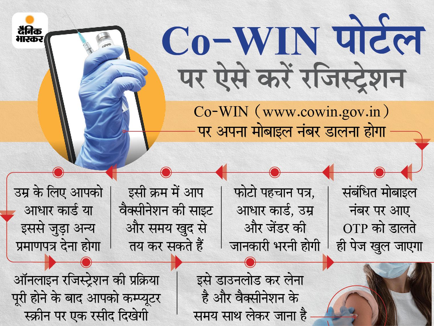 Co-WIN पोर्टल पर रजिस्ट्रेशन के साथ फिक्स हो जाएगा समय, आसान होगी वैक्सीनेशन की प्रक्रिया बिहार,Bihar - Dainik Bhaskar