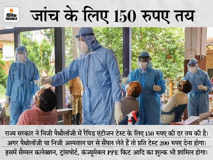 सभी निजी अस्पतालों और पैथोलॉजी को एंटीजन टेस्ट की अनुमति, केवल कुछ शर्तों का करना हाेगा पालन|रायपुर,Raipur - Dainik Bhaskar