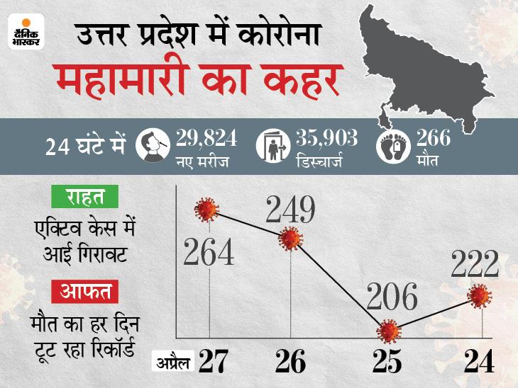 43 दिन बाद एक्टिव केस में बड़ी गिरावट; मगर मौत का ग्राफ बढ़ा, BJP के MLA केसर सिंह और HC के जस्टिस वीरेंद्र श्रीवास्तव की मौत|लखनऊ,Lucknow - Dainik Bhaskar