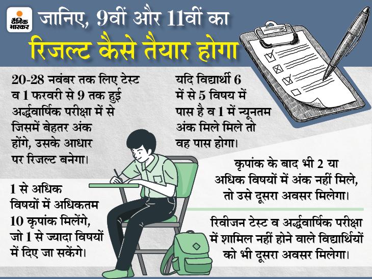 10% स्टाफ के चलते 30 अप्रैल तक तैयारी पूरी नहीं हो पाई, टेस्ट व अर्द्धवार्षिक परीक्षा के आधार पर बनेगा रिजल्ट|मध्य प्रदेश,Madhya Pradesh - Dainik Bhaskar