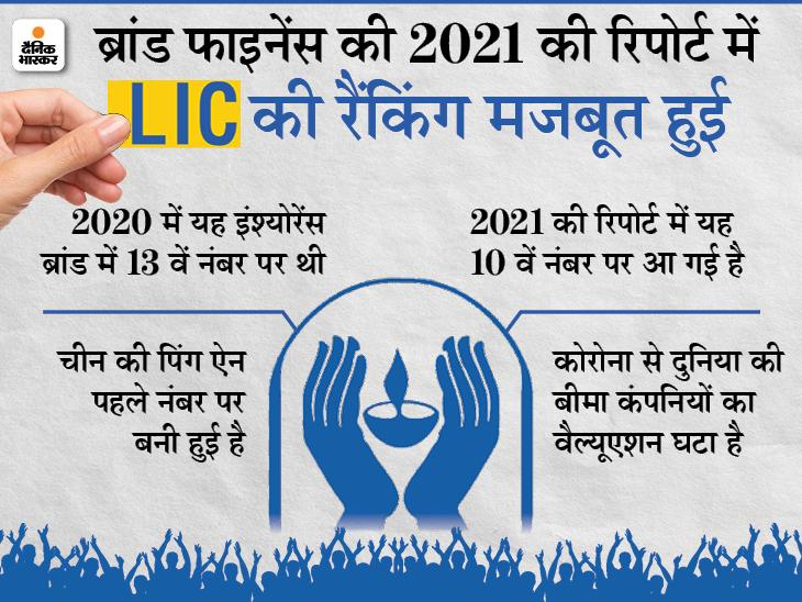 LIC पहली बार दुनिया में तीसरा सबसे मजबूत इंश्योरेंस ब्रांड, टॉप 10 वैल्यूएबल इंश्योरेंस ब्रांड में शामिल|बिजनेस,Business - Dainik Bhaskar