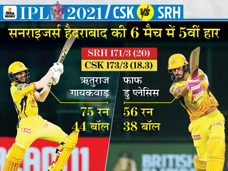 चेन्नई सुपर किंग्स लगातार 5वीं जीत के साथ पॉइंट टेबल में नंबर-1 बनी, सनराइजर्स हैदराबाद को पिछले 10 मैच में 7वीं बार हराया|IPL 2021,IPL 2021 - Dainik Bhaskar