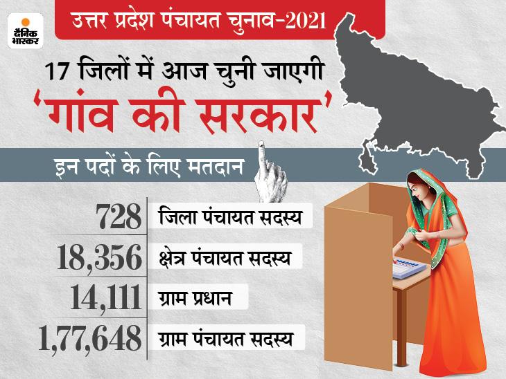 हिंसा के बीच 17 जिलों में मतदान खत्म, 5 बजे तक 60 फीसदी वोट पड़े, अब दो मई को आएंगे परिणाम|लखनऊ,Lucknow - Dainik Bhaskar