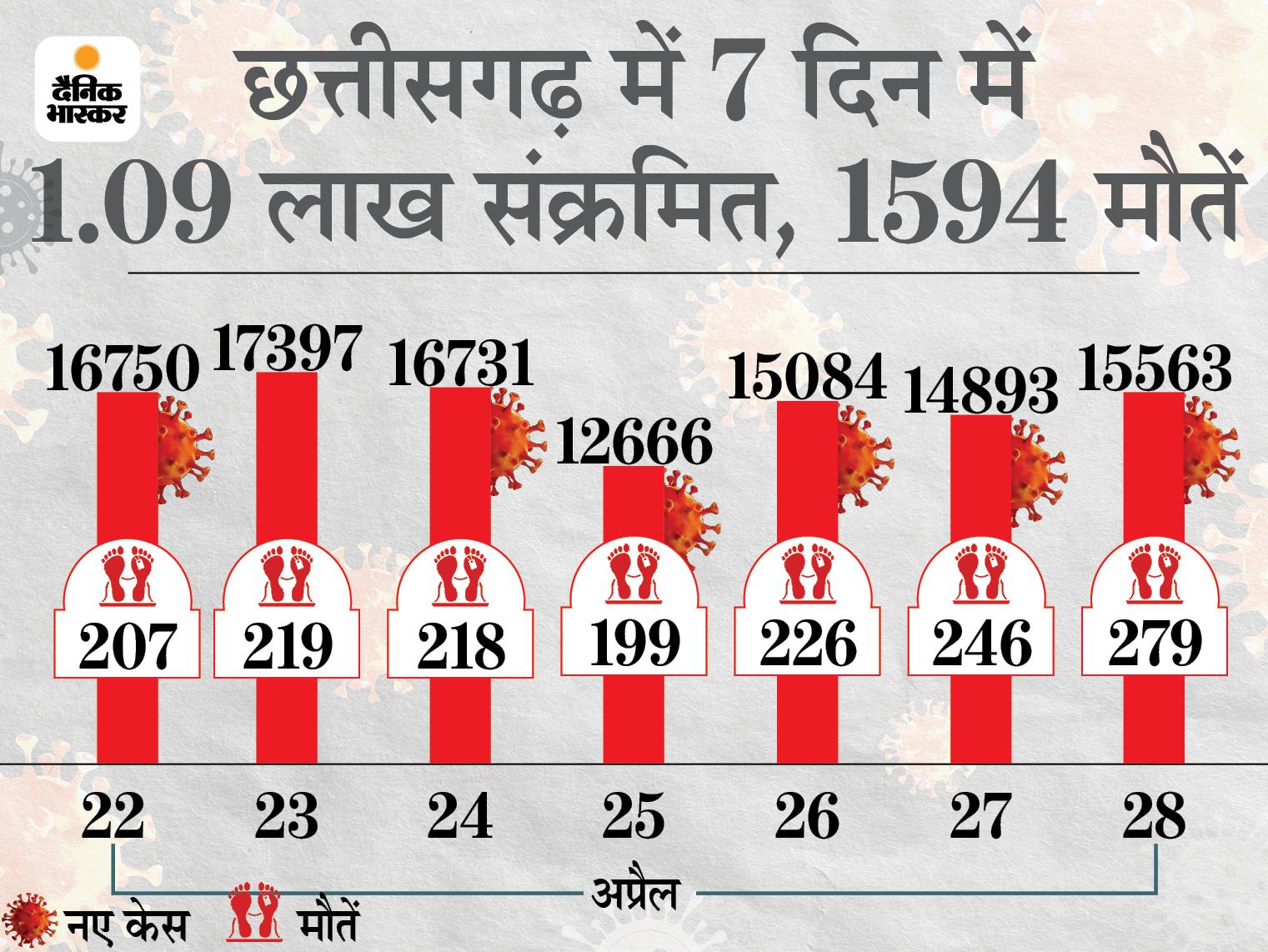 बीते दिन रिकॉर्ड 279 की मौत, यहां एक दिन में जान गंवाने वालों का सबसे बड़ा आंकड़ा; 15 हजार से ज्यादा नए केस भी आए|रायपुर,Raipur - Dainik Bhaskar