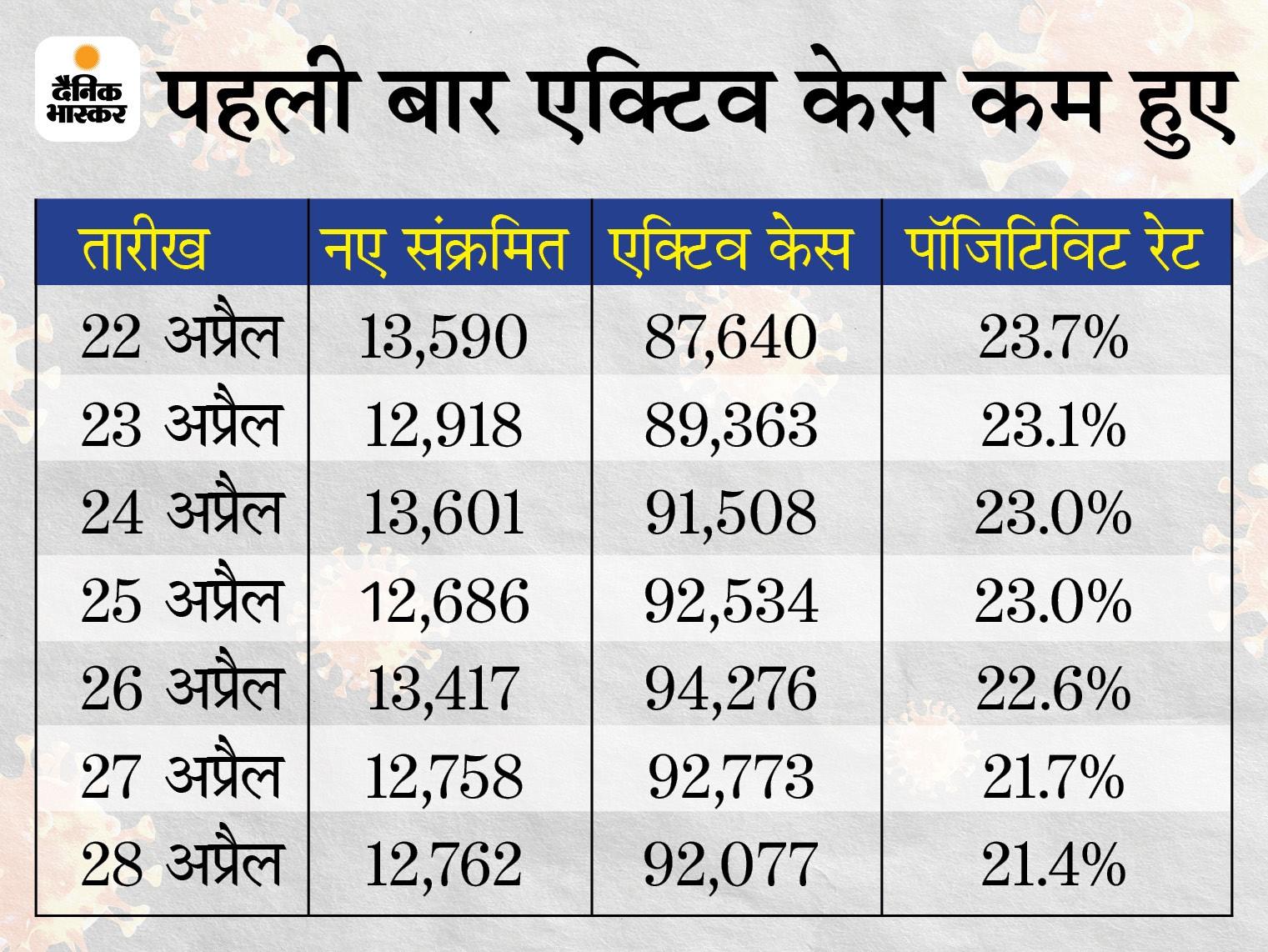 थोड़ी राहत.. कोरोना की दूसरी लहर में पहली बार एक्टिव केस 696 कम हुए, पॉजिटिविटी रेट 21% पर स्थिर|मध्य प्रदेश,Madhya Pradesh - Dainik Bhaskar