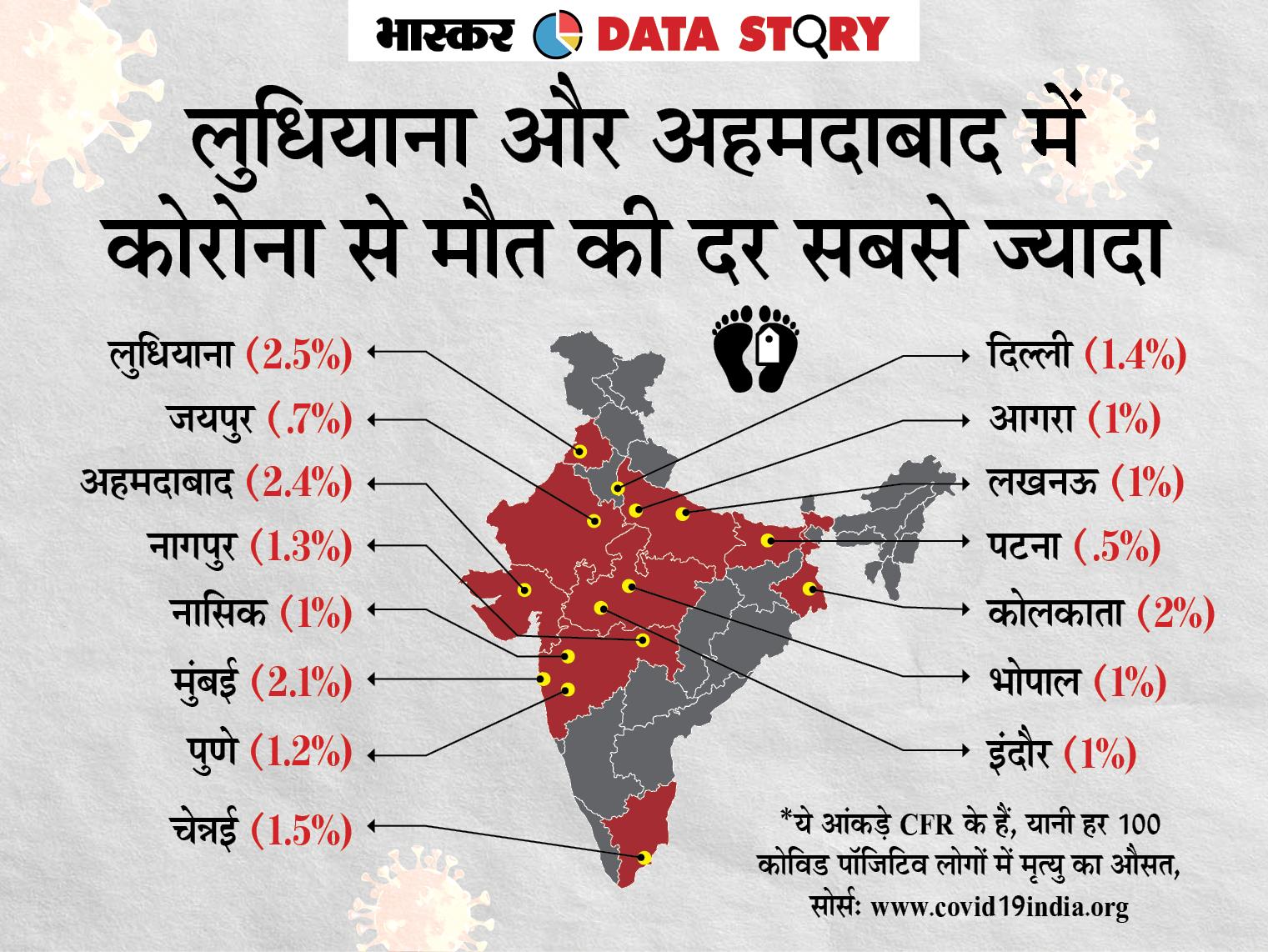 लुधियाना की कोरोना मृत्यु दर देश में सबसे अधिक, अहमदाबाद में हर 100 कोविड पॉजिटिव में से 2 से ज्यादा की मौत DB ओरिजिनल,DB Original - Dainik Bhaskar