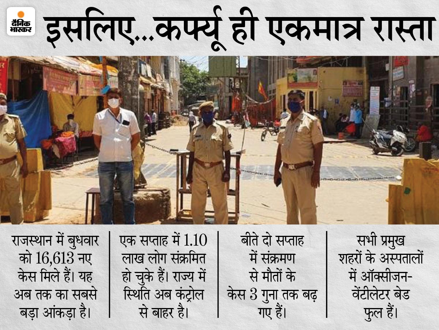 3 मई के बाद 15 दिन कर्फ्यू बढ़ाने की तैयारी, एक्सपर्ट ने कहा- और कोई रास्ता नहीं; 1-2 मई को जारी होगी नई गाइडलाइन|जयपुर,Jaipur - Dainik Bhaskar