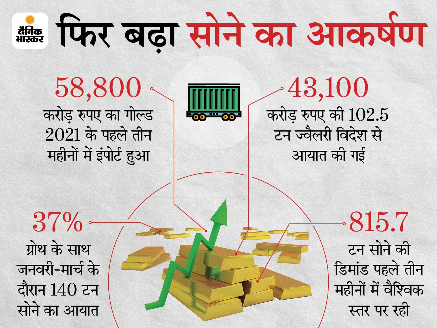 जनवरी-मार्च के दौरान 140 टन गोल्ड का आयात, 2020 के मुकाबले 37% का उछाल बिजनेस,Business - Dainik Bhaskar