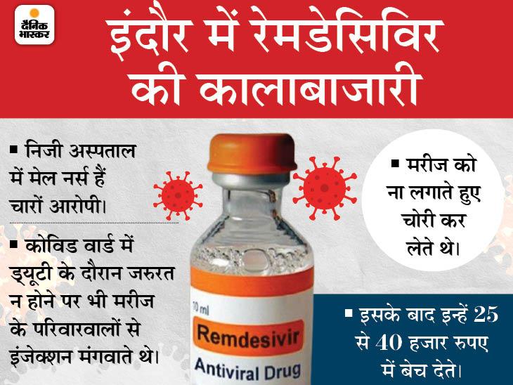 कोविड पेशेंट के परिवारवालों से रेमडेसिविर तो मंगवाते पर उसे लगाते नहीं, चोरी कर बाहर बेच देते; 4 मेल नर्स से 5 इंजेक्शन जब्त|इंदौर,Indore - Dainik Bhaskar