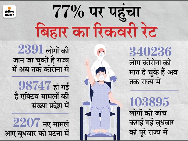 बढ़ रही है मौत की रफ्तार, संक्रमण में भी नहीं आ रही कमी; 24 घंटे में 13,374 लोगों की रिपोर्ट पॉजिटिव आई|पटना,Patna - Dainik Bhaskar