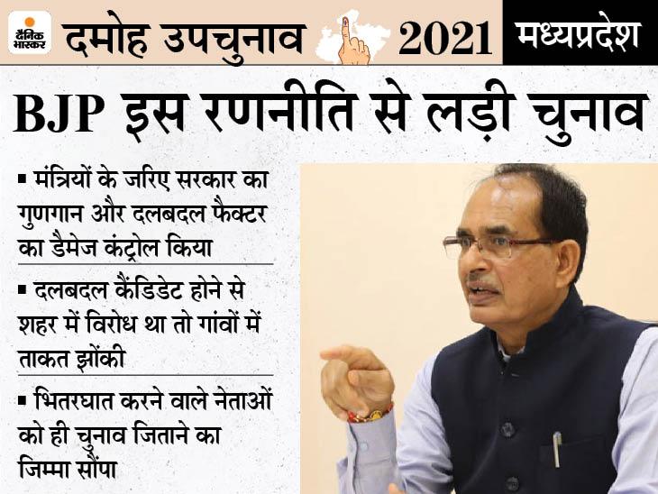 BJP के जीतने के आसार, शहरी क्षेत्र में कैंडिडेट का विरोध होते देख गांवों पर फोकस करने की रणनीति हो सकती है कामयाब दमोह,Damoh - Dainik Bhaskar