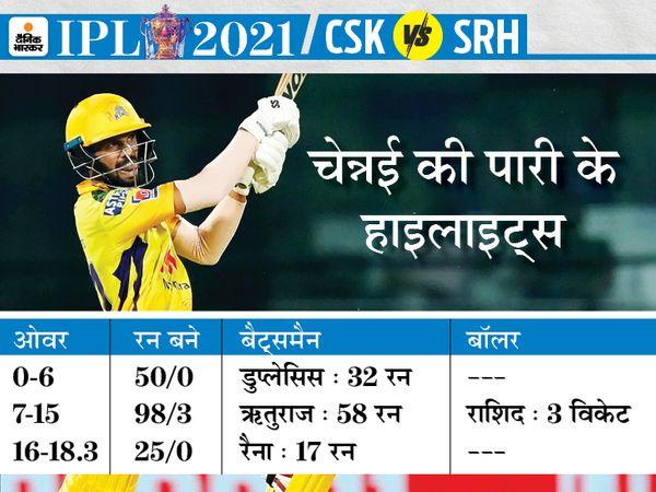 वॉर्नर की धीमी पारी हैदराबाद को भारी पड़ी, बॉलिंग और फील्डिंग में चेन्नई का दबदबा रहा; गायकवाड़-डु प्लेसिस ने जीत पक्की की|IPL 2021,IPL 2021 - Dainik Bhaskar