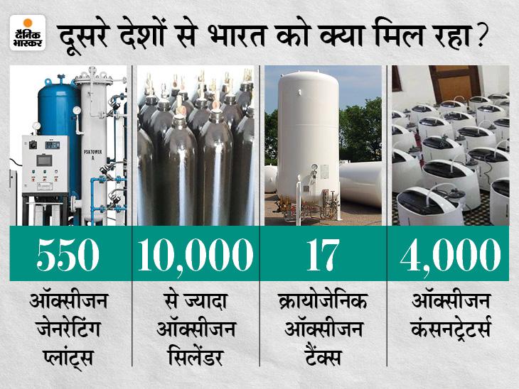विदेश सचिव ने कहा- 10 हजार ऑक्सीजन सिलेंडर आएंगे, कुछ देशों से इक्युपमेंट्स पहुंच चुके हैं|देश,National - Dainik Bhaskar