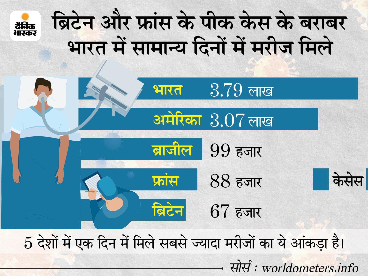 24 घंटे में रिकॉर्ड 3.86 लाख से ज्यादा मरीज मिले, 3501की जान गई; रिकॉर्ड 2.91 लाख लोग ठीक भी हुए|देश,National - Dainik Bhaskar