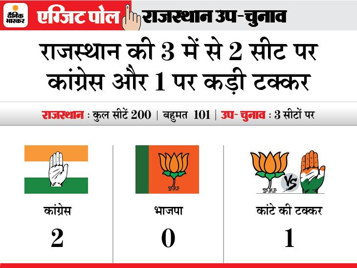 3 में से 2 सीट सुजानगढ़ और सहाड़ा पर कांग्रेस की जीत के आसार, राजसमंद पर कांटे की टक्कर|राजस्थान,Rajasthan - Dainik Bhaskar