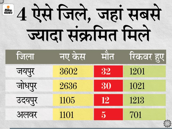 एक दिन में रिकॉर्ड 17,269 नए केस, 158 लोगों की मौत; उत्तराखण्ड के बाद राजस्थान ऐसा दूसरा राज्य, जहां सबसे कम रिकवरी रेट|राजस्थान,Rajasthan - Dainik Bhaskar