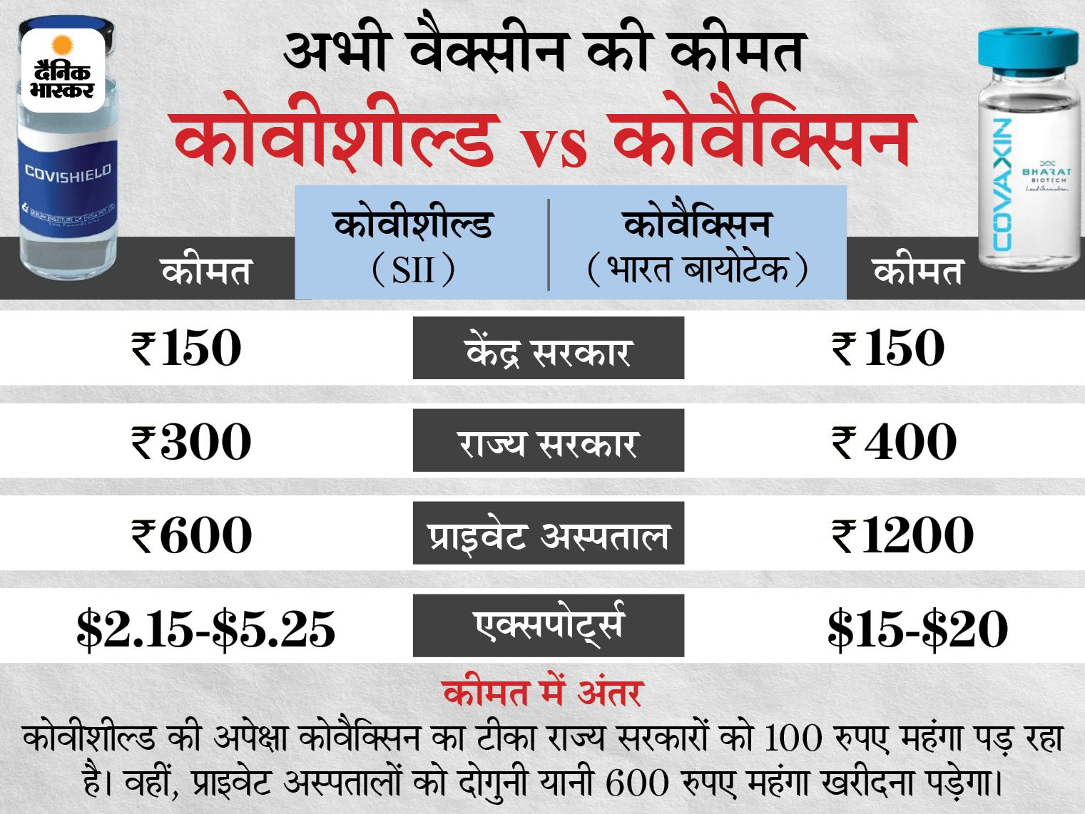 राज्यों को 600 की जगह 400 रुपए में दी जाएगी वैक्सीन, एक दिन पहले ही कोवीशील्ड के रेट कम हुए थे|देश,National - Dainik Bhaskar