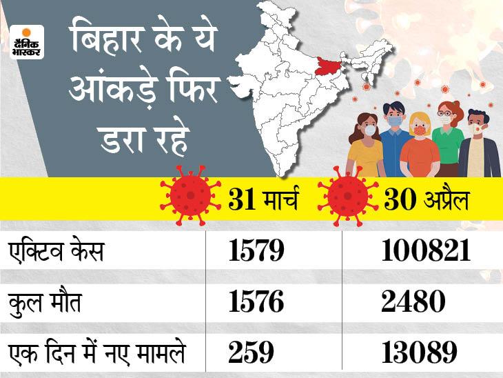 30 दिन में एक लाख पार हो गए एक्टिव मामले, 904 लोगों की जान लेकर 50 गुणा तेजी से बढ़ा कोरोना|पटना,Patna - Dainik Bhaskar