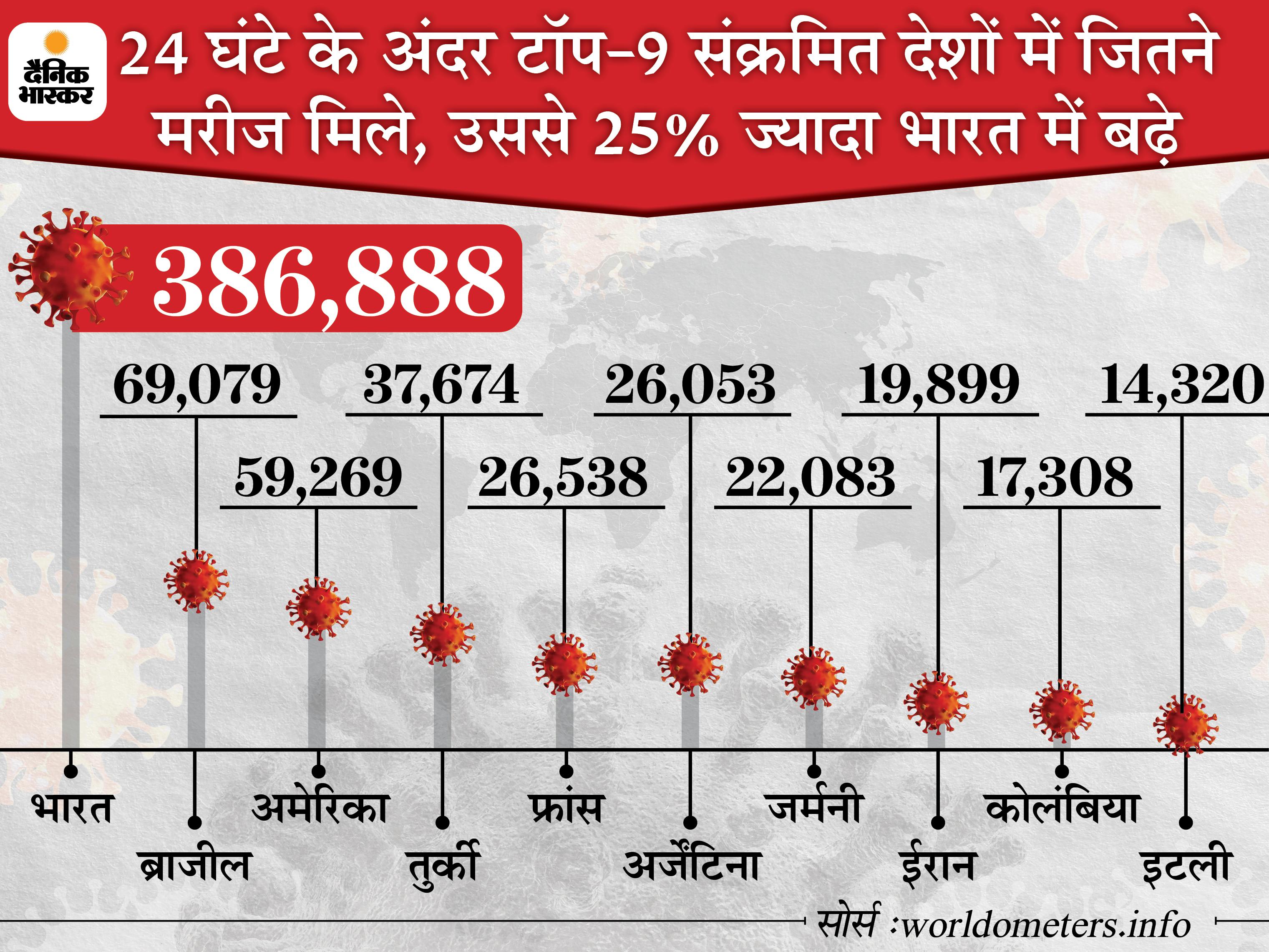 24 घंटे में पहली बार रिकॉर्ड 4 लाख से ज्यादा नए मरीज मिले, 3521 की मौत; 2.98 लाख ठीक हुए|देश,National - Dainik Bhaskar