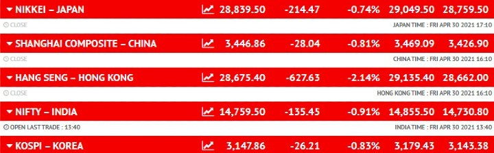 एशियाई शेयर बाजार
