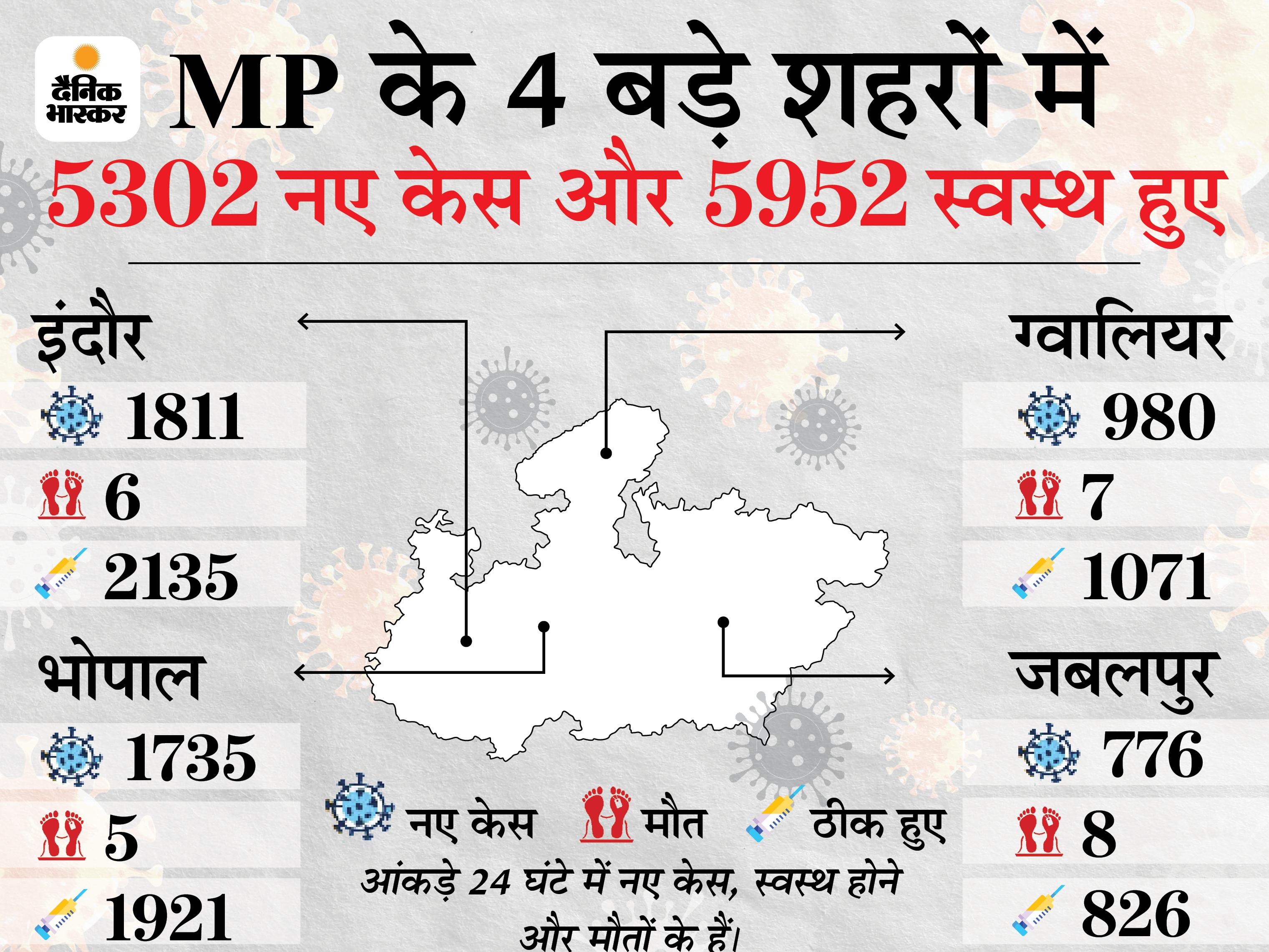 4 बड़े शहरों में नए मरीजों से ठीक हाेने वालों की संख्या बढ़ी, मौतों का आंकड़ा भी प्रदेश में कम|मध्य प्रदेश,Madhya Pradesh - Dainik Bhaskar