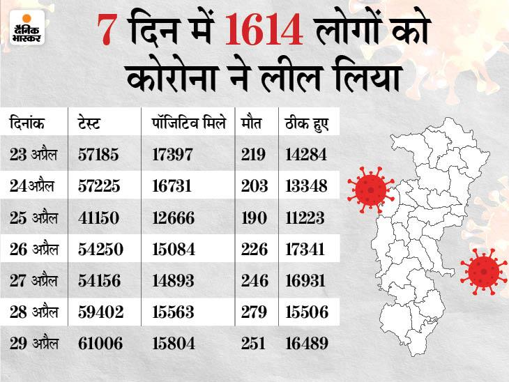 जशपुर जिला जेल में 21 कैदी पॉजिटिव मिले, अब सभी की होगी जांच; प्रदेश भर में कोरोना से 251 मौतें रायपुर,Raipur - Dainik Bhaskar