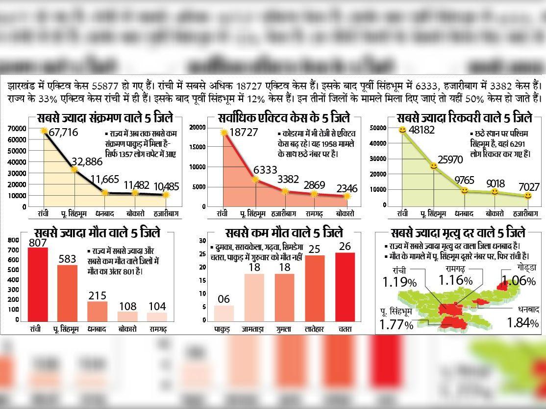 कुल एक्टिव केस का 50 फीसदी सिर्फ रांची, पूर्वी सिंहभूम और हजारीबाग जिले में