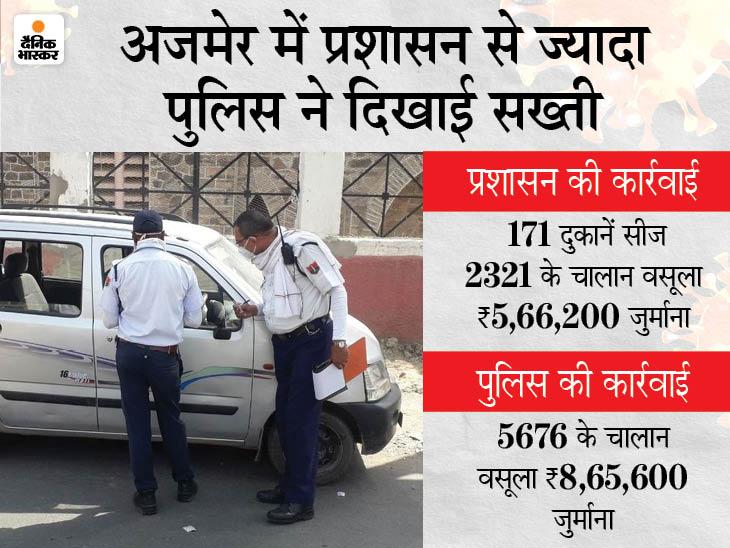 प्रशासन पर भारी पुलिस; बीते एक माह में कोरोना गाइड लाइन उल्लंघन पर कार्रवाई, 7997 के चालान कर वसूले 14 लाख, 31 हजार 800 रुपए जुर्माना|अजमेर,Ajmer - Dainik Bhaskar