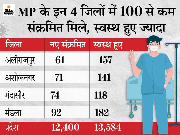 प्रदेश में 7,262 मरीज आईसीयू बेड पर, खरगोन कलेक्टर अनुग्रह पी और सीएमएचओ कोरोना संक्रमित मध्य प्रदेश,Madhya Pradesh - Dainik Bhaskar