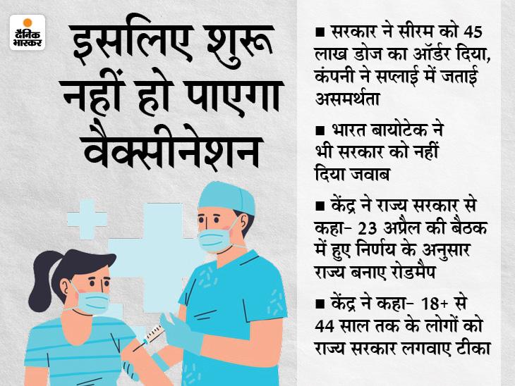 2.5 लाख डोज की पहली खेप 3 मई तक मिली तो ही 18+ लोगों को 5 मई से टीका; कमलनाथ तंज- न ऑक्सीजन, न इंजेक्शन..अब वैक्सीन भी नहीं|मध्य प्रदेश,Madhya Pradesh - Dainik Bhaskar
