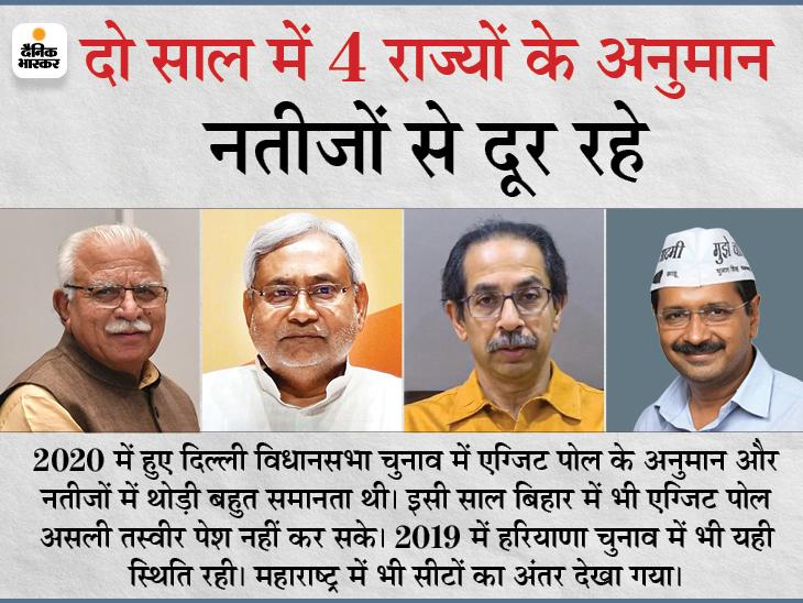 बिहार और हरियाणा के चुनाव में फेल हुए, दिल्ली और महाराष्ट्र में सीटों का अनुमान गड़बड़ाया|देश,National - Dainik Bhaskar