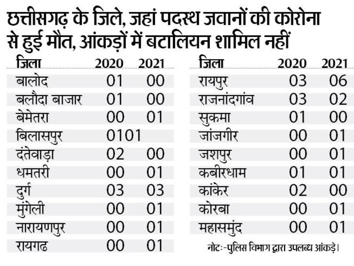 2020 में कोरोना से जिन पुलिस कर्मियों ने जान गंवाई, उनमें से 33 केस में आवेदन के 25 दिनों में ही अनुकंपा नियुक्ति|भिलाई,Bhilai - Dainik Bhaskar