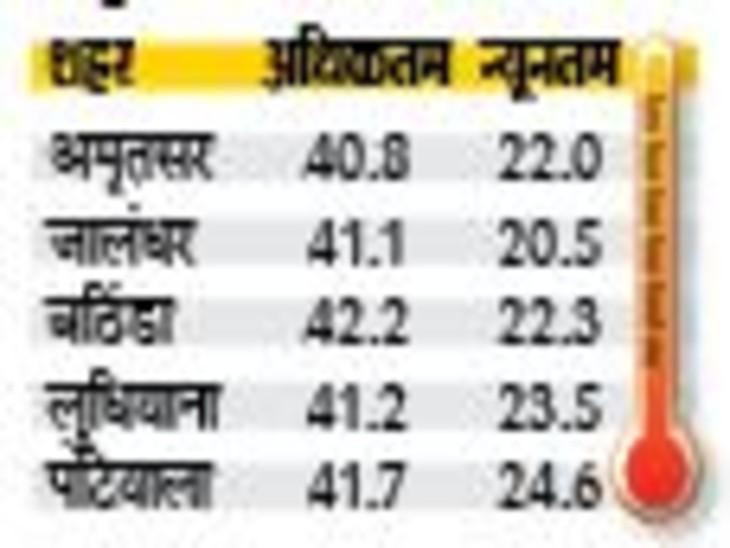 प्रमुख शहरों का तापमान