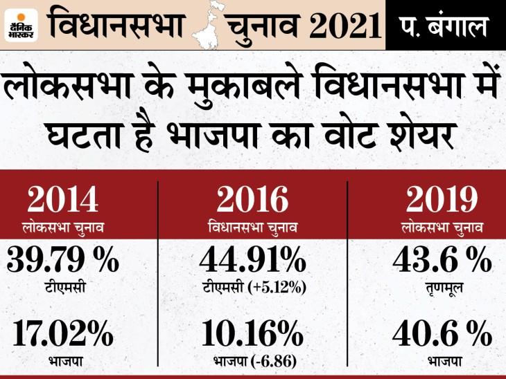 लोकसभा के मुकाबले विधानसभा में BJP का वोट शेयर घटता है, TMC का बढ़ता है, इसी ट्रेंड के कारण टूटा भाजपा का बंगाल जीत का सपना|DB ओरिजिनल,DB Original - Dainik Bhaskar