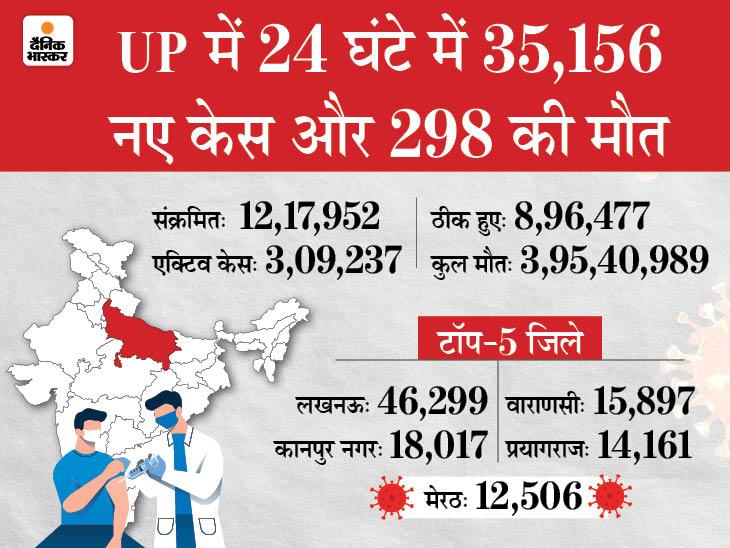 रोज होने वाली मौतें 29 दिन में 295 पहुंची, 15 दिन बाद CM योगी आदित्यनाथ कोरोना निगेटिव; BJP MLA ने कहा- न बेड न वेंटिलेटर|लखनऊ,Lucknow - Dainik Bhaskar