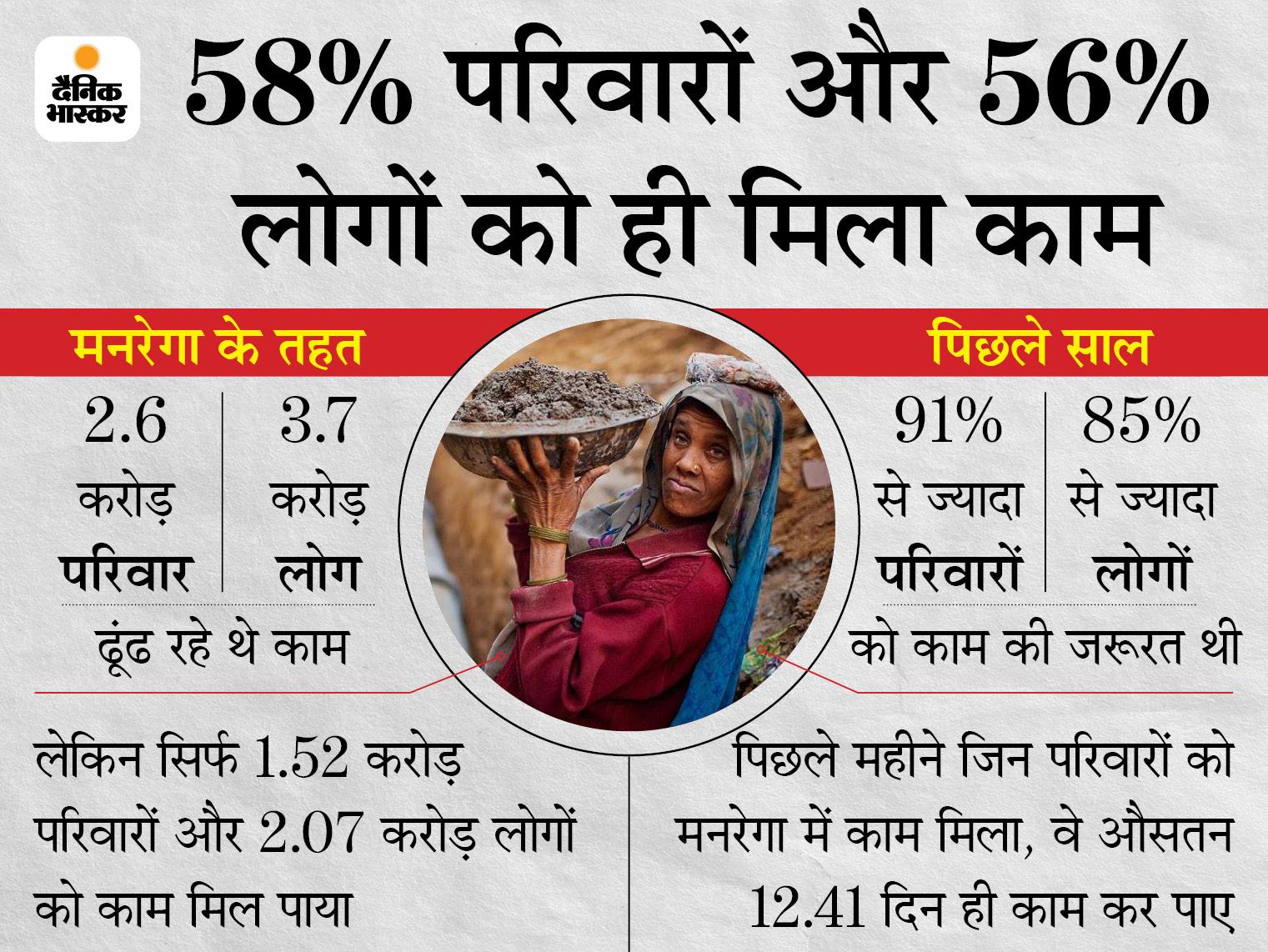 मनरेगा में काम मांगने वालों की संख्या सात साल में सबसे ज्यादा, कोविड के चलते मजदूरों का गांव लौटना सबसे बड़ी वजह|बिजनेस,Business - Dainik Bhaskar