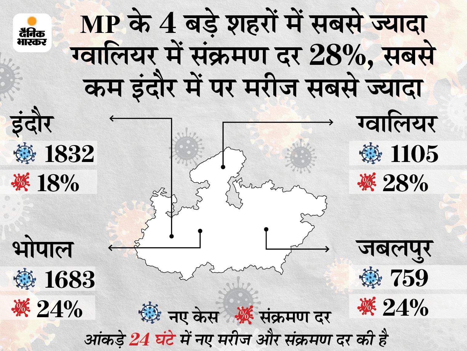प्रदेश के 4 बड़े शहरों में 24 घंटे में 6,639 मरीज ठीक हुए; लगातार दूसरे दिन नए संक्रमितों से ज्यादा लोग रिकवर हुए|मध्य प्रदेश,Madhya Pradesh - Dainik Bhaskar