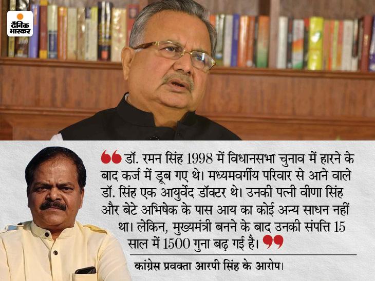 कांग्रेस ने आय से अधिक संपत्ति मामले मेंडॉ. रमन सिंह और उनके बेटे पर FIR करने की मांग की, राज्यपाल से मिले प्रवक्ता रायपुर,Raipur - Dainik Bhaskar