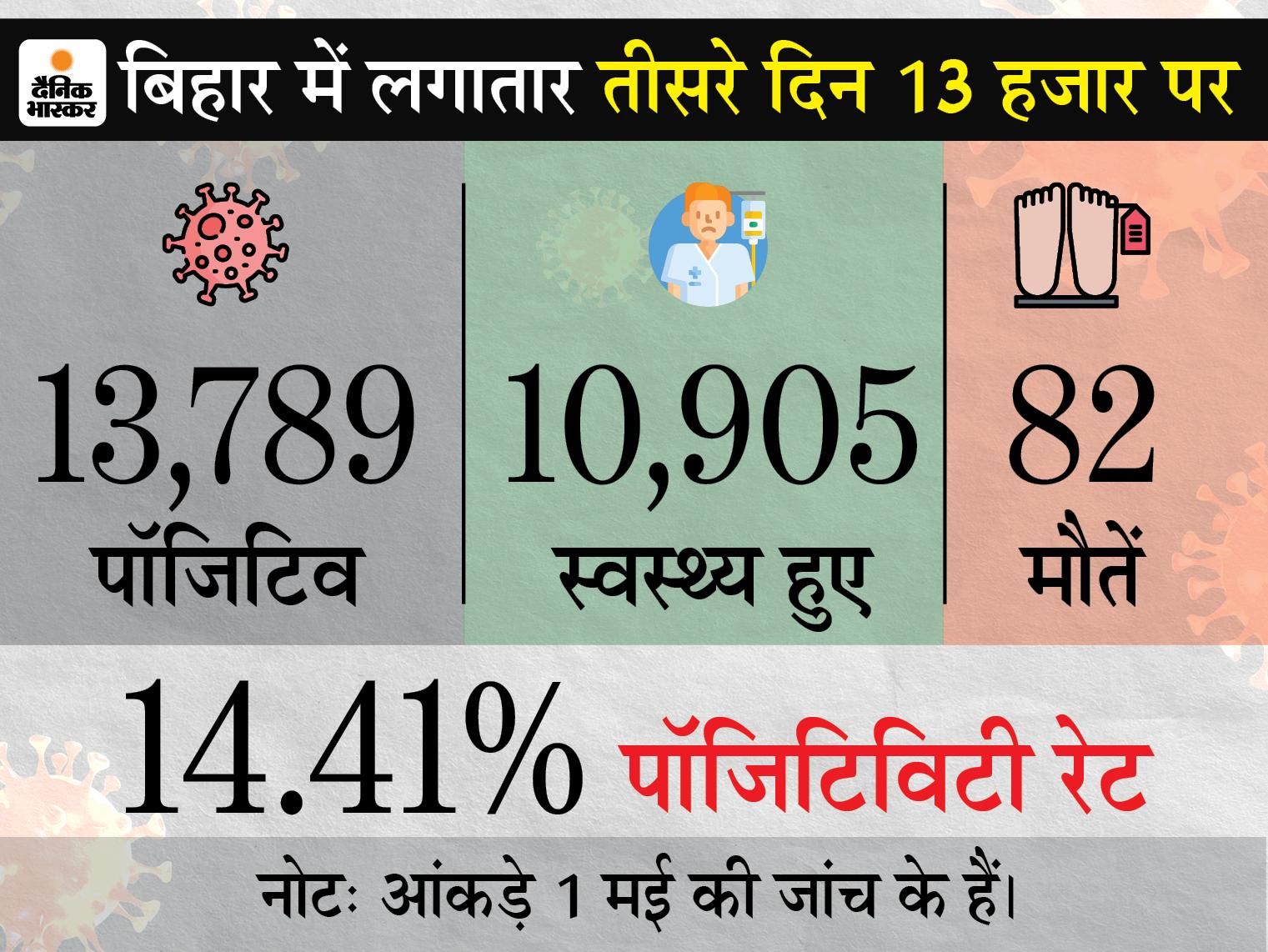 95 हजार लोगों की जांच में 13 हजार कोरोना पॉजिटिव, 24 घंटे में 82 की गई जान बिहार,Bihar - Dainik Bhaskar