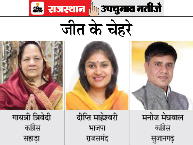 सहानुभूति की लहर में सबकी नैया पार, सुजानगढ़ से कांग्रेस के मेघवाल, सहाड़ा से गायत्री त्रिवेदी, राजसमंद से भाजपा की दीप्ति जीतीं; भास्कर का एग्जिट पोल रहा सटीक|राजस्थान,Rajasthan - Dainik Bhaskar