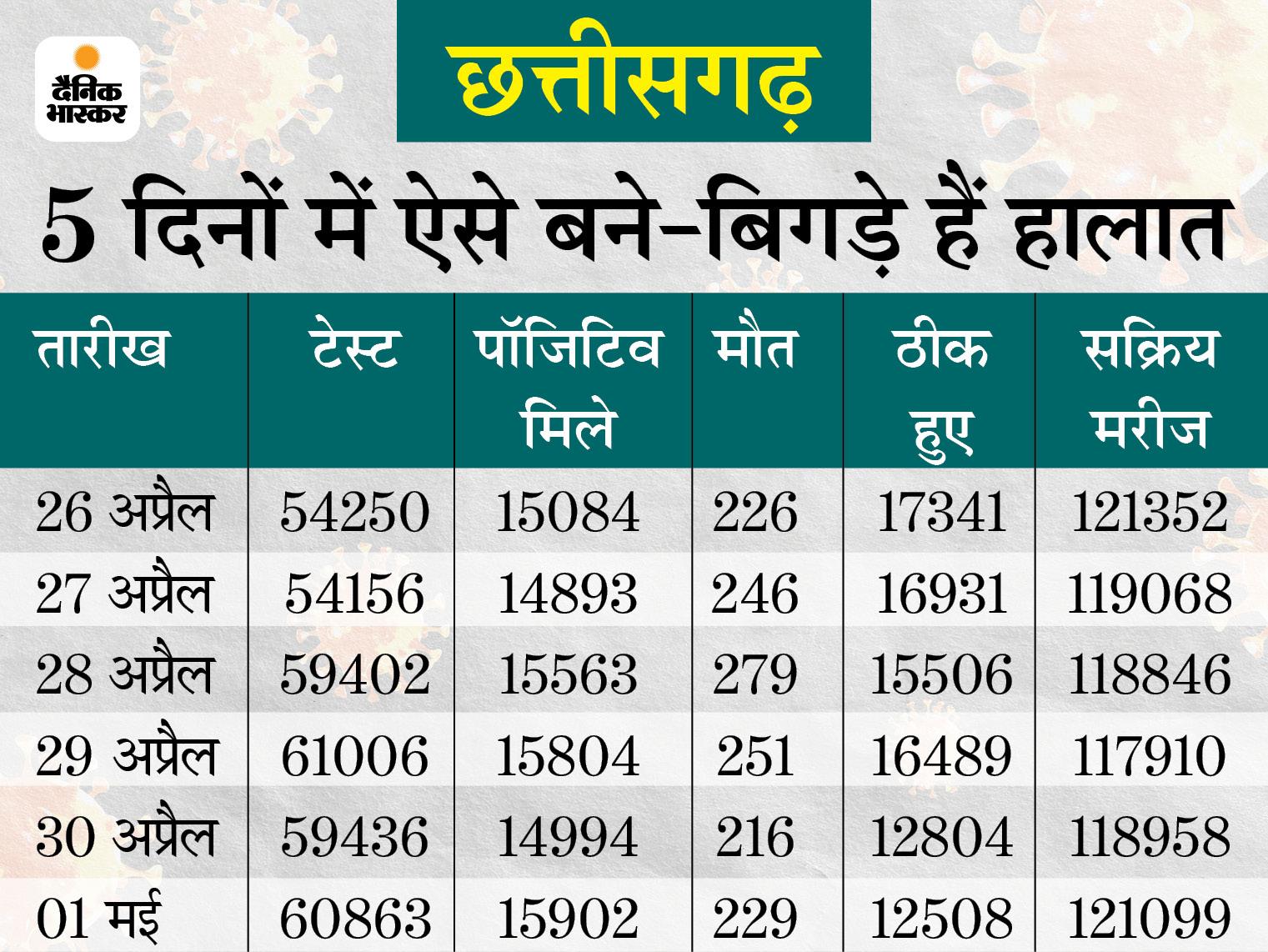 पिछले 24 घंटे में कोरोना के 15,902 नए केस मिले, संक्रमण से 229 लोगों की मौत रायपुर,Raipur - Dainik Bhaskar