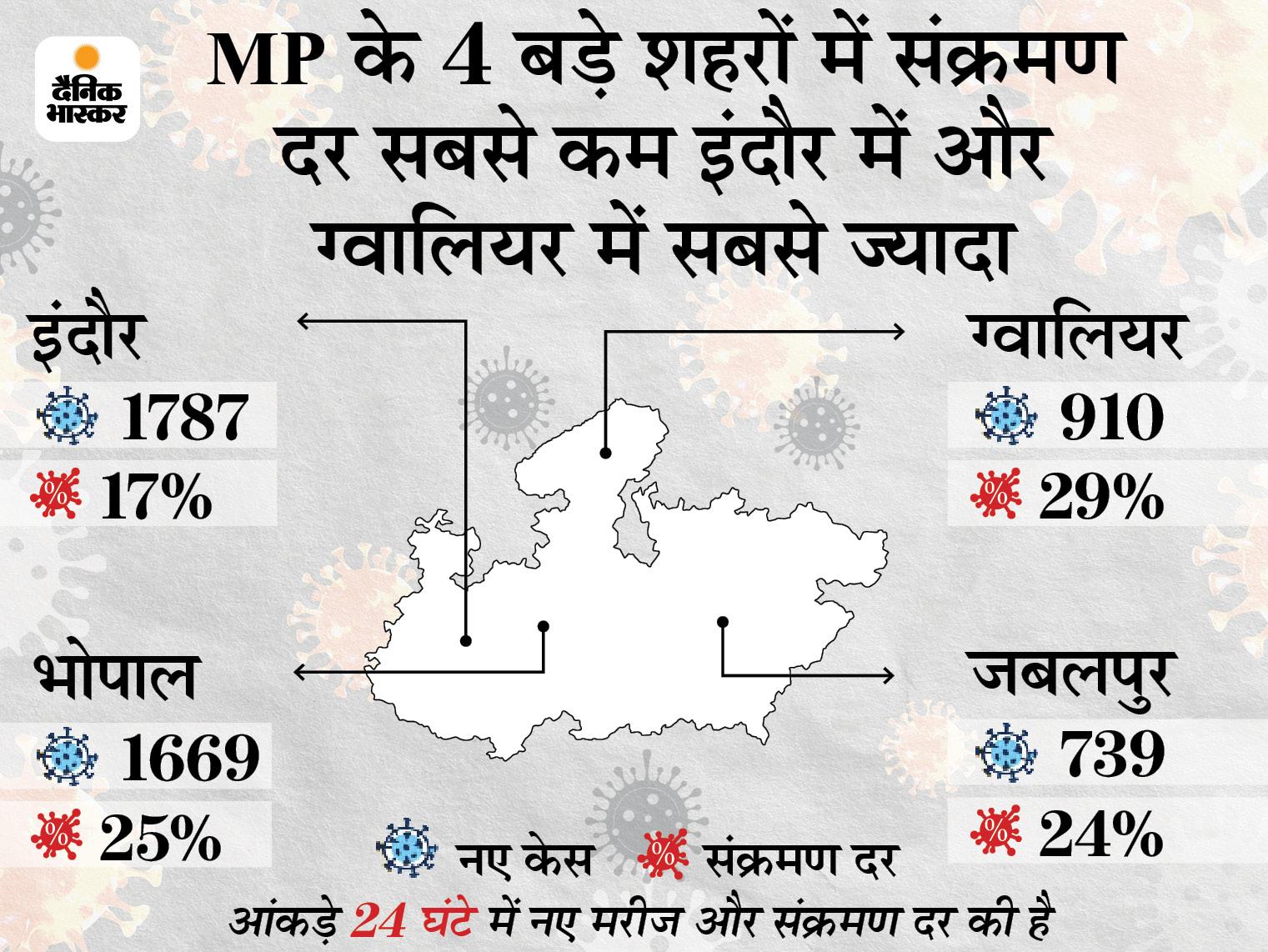 प्रदेश में 5 दिन में रिकवरी रेट 2% से ज्यादा बढ़ा, संक्रमण दर में भी मामूली कमी आई|मध्य प्रदेश,Madhya Pradesh - Dainik Bhaskar
