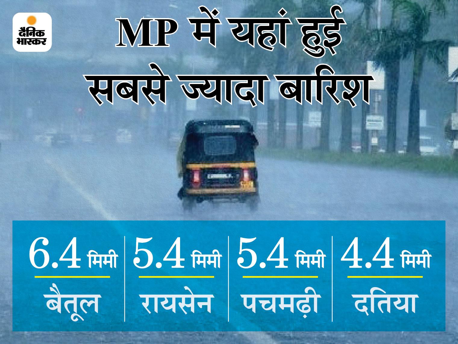 रात का पारा सामान्य से नीचे आया; भोपाल में न्यूनतम तापमान 5 डिग्री लुढ़का, जबलपुर और बैतूल में बारिश का अलर्ट मध्य प्रदेश,Madhya Pradesh - Dainik Bhaskar