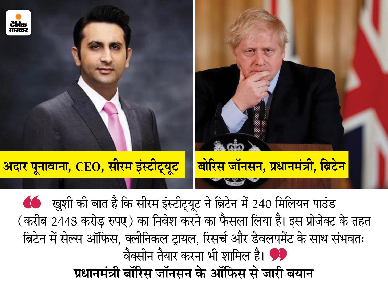 ब्रिटेन में 2448 करोड़ रुपए निवेश करेगा सीरम इंस्टीट्यूट, PM जॉनसन बोले- रिसर्च और डेवलपमेंट के साथ वैक्सीन भी तैयार होगी विदेश,International - Dainik Bhaskar