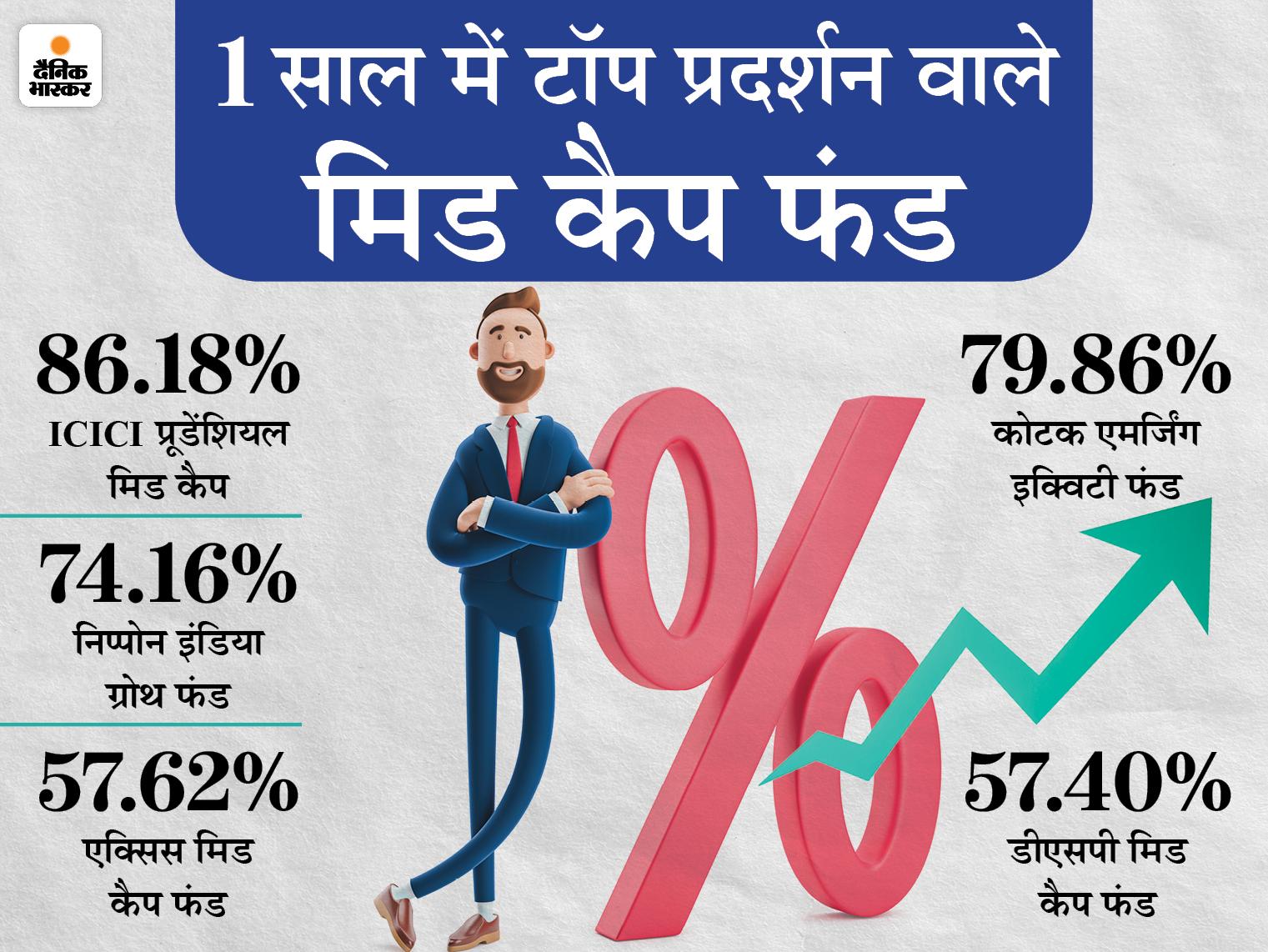 1 साल में 86% का रिटर्न, 5 फंड हाउस में ICICI प्रूडेंशियल मिड कैप फायदा देने में टॉप पर|बिजनेस,Business - Dainik Bhaskar