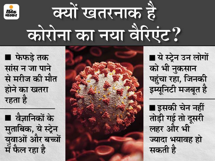 मौजूदा वायरस से 15 गुना ज्यादा खतरनाक, 3-4 दिन में ही ऑक्सीजन लेवल पर बुरा असर डालता है|देश,National - Dainik Bhaskar