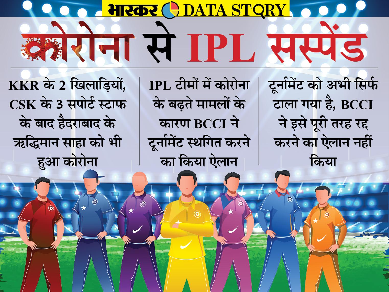 IPL सस्पेंड होने से इसकी ब्रांड वैल्यू को हो सकता है नुकसान, 2020 में भी 3.6% गिरी थी IPL की साख|एक्सप्लेनर,Explainer - Dainik Bhaskar
